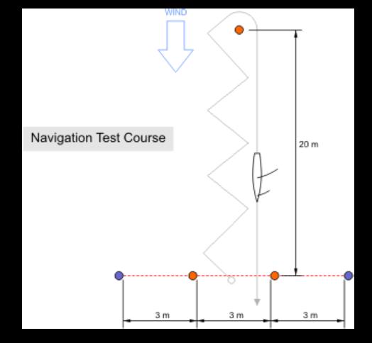 navigation challenge