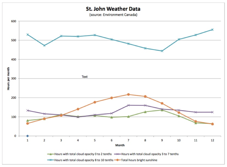 Image: St. John Weather Data comparison (Source: UBC SailBot, Environment Canada). The best time for solar power would be the time of year when total hours of bright sunshine (in orange) is highest, with the cloud opacity lowest (especially the 8-10 tenths).