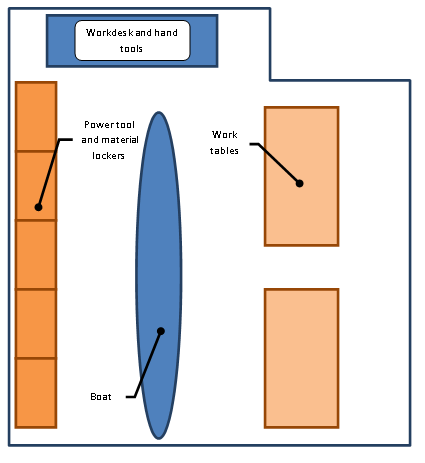 Figure 1 - UBC Sailbot workshop layout