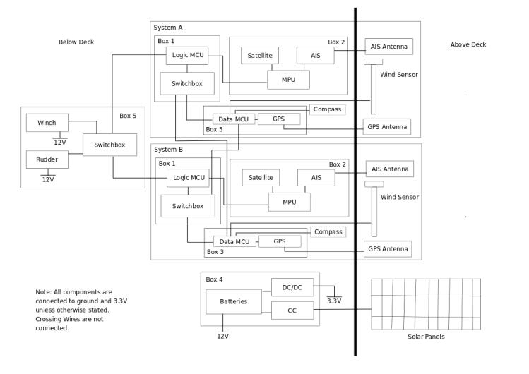 Sailbot layout