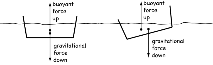 Figure 5 - Effect of misalignment of centre of gravity (CG) and centre of buoyancy (CB).  Image modified from Harvard Natural Sciences Lecture Demonstrations - Fluid Statics