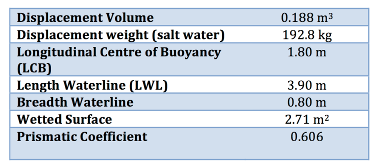 Table 1 - Hydrostatic characteristics of UBC 2014 SailBot hull at a baseline draft of 1.38 m