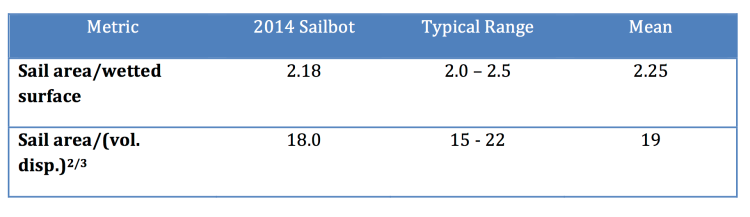 Table 2 - Comparison of sail size metrics for SailBot to typical values for sailboats.  Typical values are taken from Principles of Yacht Design by Lars Larsson and Rolf Eliasson.